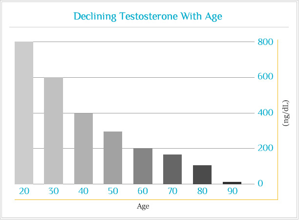 low_testosterone_chart